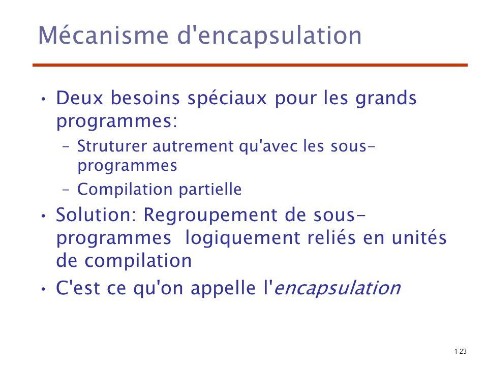 1-23 Mécanisme d'encapsulation Deux besoins spéciaux pour les grands programmes: –Struturer autrement qu'avec les sous- programmes –Compilation partie