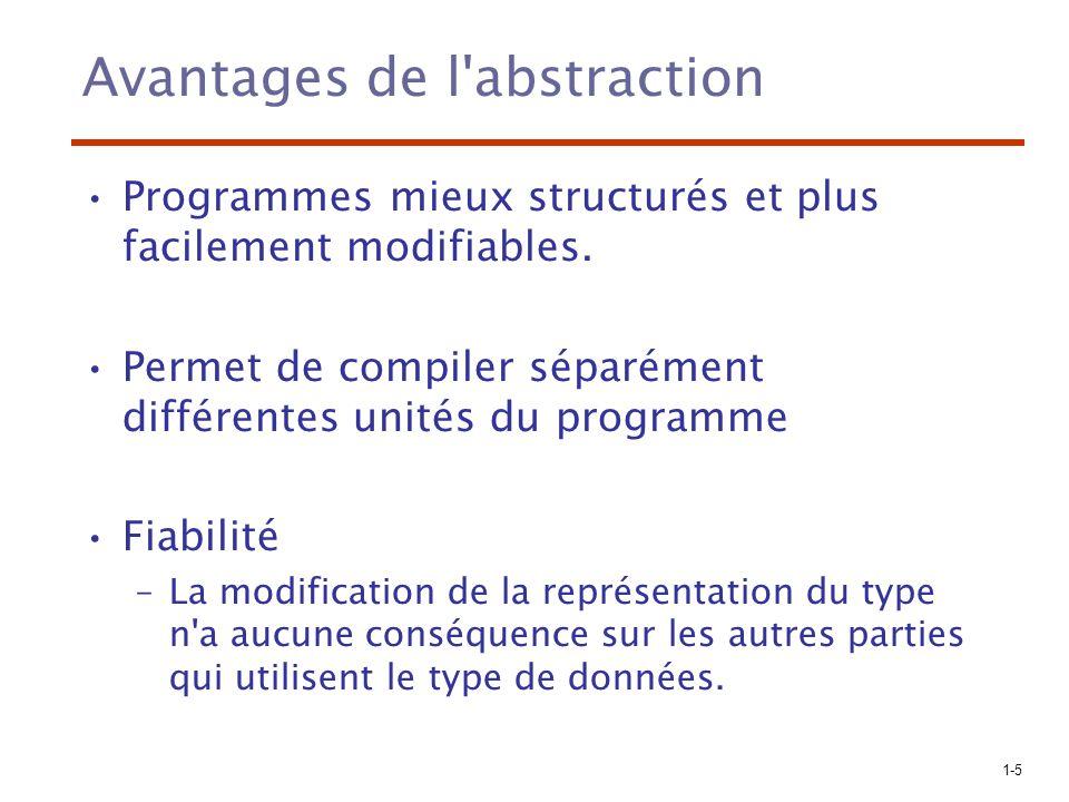 1-5 Avantages de l'abstraction Programmes mieux structurés et plus facilement modifiables. Permet de compiler séparément différentes unités du program