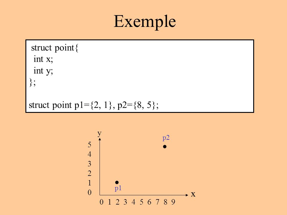 Exemple struct point{ int x; int y; }; struct point p1={2, 1}, p2={8, 5}; 0 1 2 3 4 5 6 7 8 9 543210543210 y x p1 p2