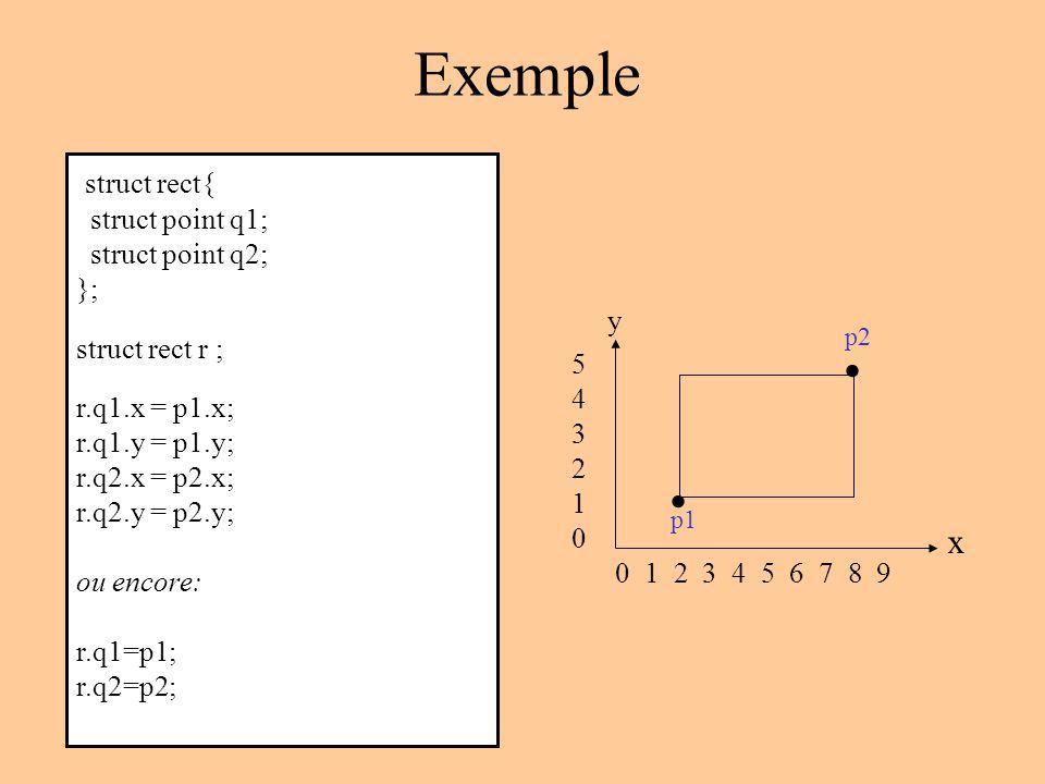 Exemple struct rect{ struct point q1; struct point q2; }; struct rect r ; r.q1.x = p1.x; r.q1.y = p1.y; r.q2.x = p2.x; r.q2.y = p2.y; ou encore: r.q1=