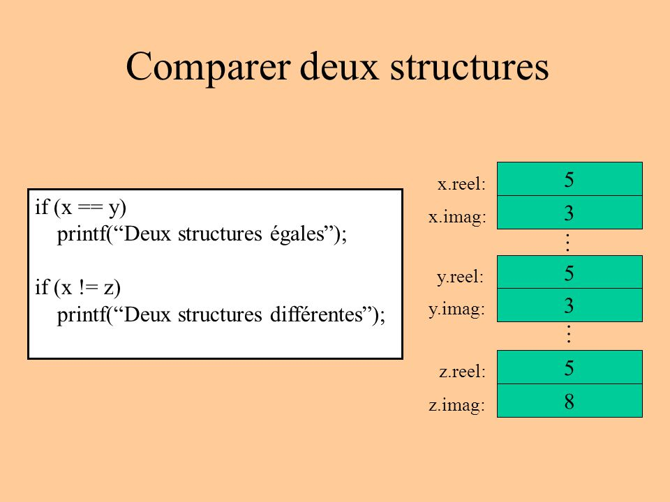 Comparer deux structures if (x == y) printf(Deux structures égales); if (x != z) printf(Deux structures différentes); 5 3 x.reel: x.imag: 5 y.reel: 3 y.imag: 5 z.reel: 8 z.imag: