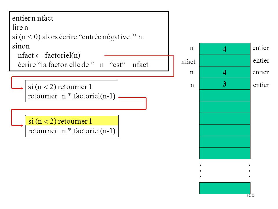 100 si (n 1) retourner 1 retourner n * factoriel(n-1) entier n nfact lire n si (n < 0) alors écrire entrée négative: n sinon nfact factoriel(n) écrire