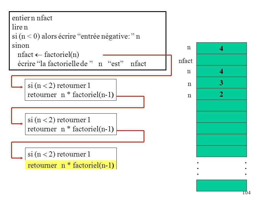 104 si (n retourner 1 retourner n * factoriel(n-1) entier n nfact lire n si (n < 0) alors écrire entrée négative: n sinon nfact factoriel(n) écrire la