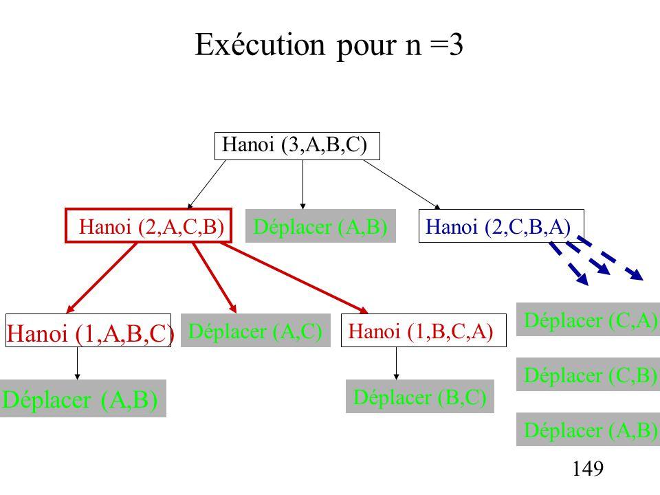 149 Exécution pour n =3 Déplacer (A,B) Déplacer (A,C) Hanoi (3,A,B,C) Hanoi (2,A,C,B) Hanoi (1,B,C,A) Hanoi (1,A,B,C) Déplacer (A,B) Déplacer (B,C) Ha