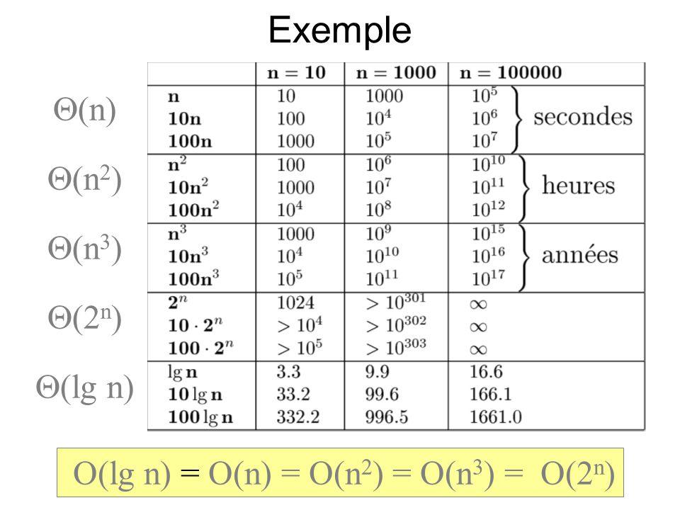 37 Exemple (n) (n 2 ) (n 3 ) (2 n ) (lg n) O(lg n) = O(n) = O(n 2 ) = O(n 3 ) = O(2 n )