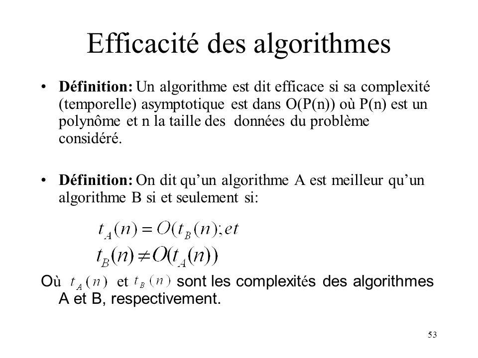 53 Efficacité des algorithmes Définition: Un algorithme est dit efficace si sa complexité (temporelle) asymptotique est dans O(P(n)) où P(n) est un po