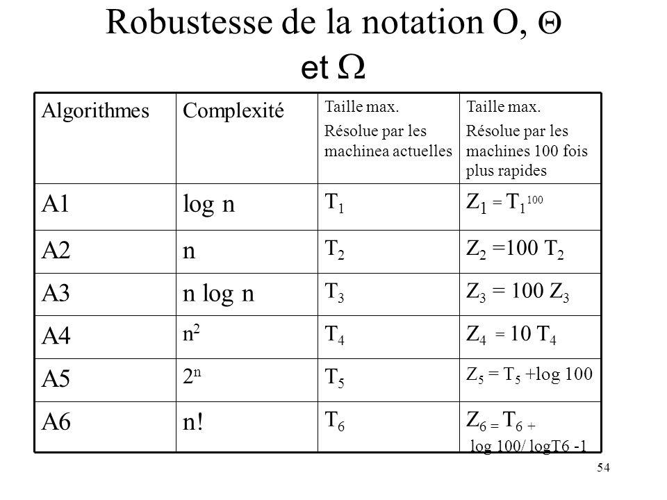 54 Robustesse de la notation O, et Z 6 = T 6 + log 100/ logT6 -1 T6T6 n!A6 Z 5 = T 5 +log 100 T5T5 2n2n A5 Z 4 = 10 T 4 T4T4 n2n2 A4 Z 3 = 100 Z 3 T3T