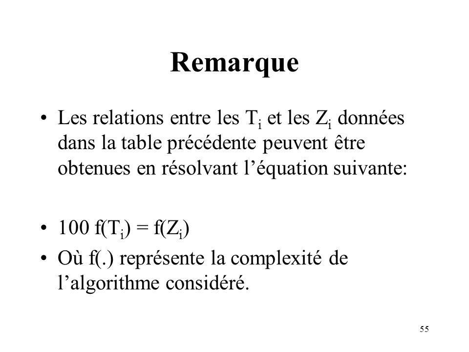 55 Remarque Les relations entre les T i et les Z i données dans la table précédente peuvent être obtenues en résolvant léquation suivante: 100 f(T i )