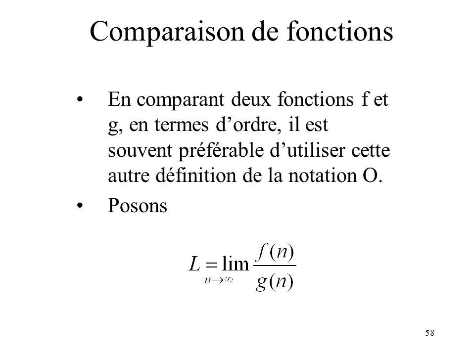 58 En comparant deux fonctions f et g, en termes dordre, il est souvent préférable dutiliser cette autre définition de la notation O. Posons Comparais