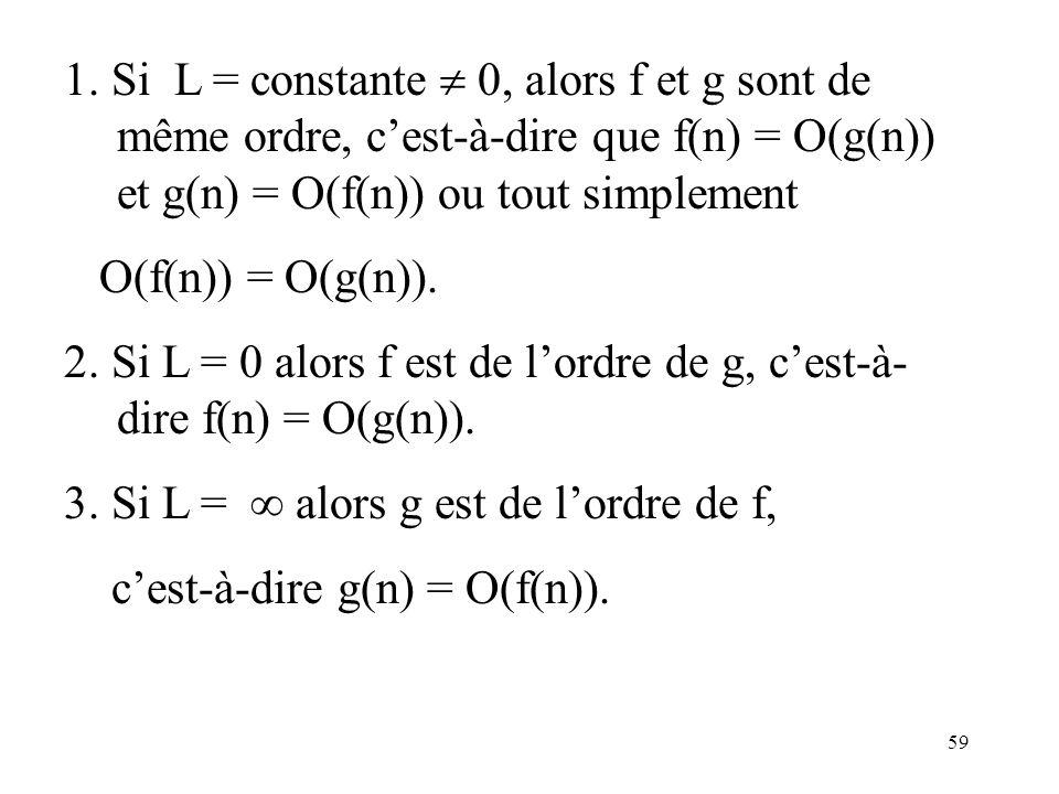 59 1. Si L = constante 0, alors f et g sont de même ordre, cest-à-dire que f(n) = O(g(n)) et g(n) = O(f(n)) ou tout simplement O(f(n)) = O(g(n)). 2. S