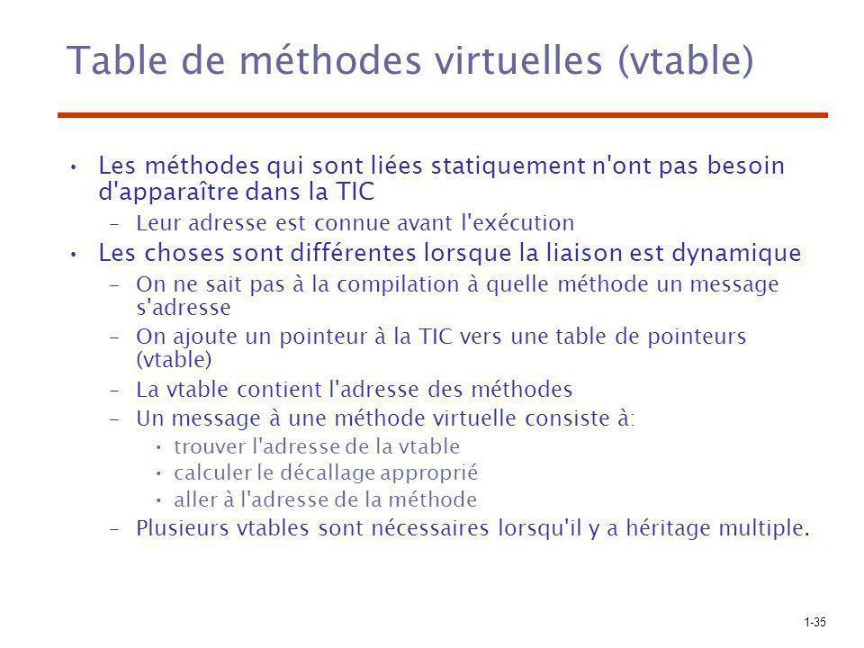 1-35 Table de méthodes virtuelles (vtable) Les méthodes qui sont liées statiquement n'ont pas besoin d'apparaître dans la TIC –Leur adresse est connue
