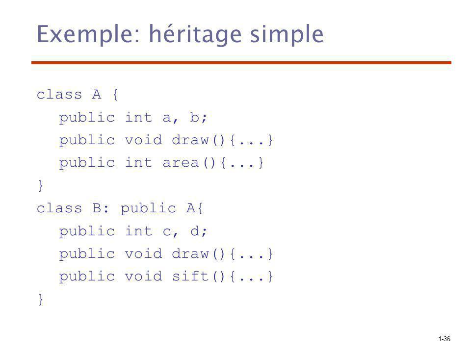 1-36 Exemple: héritage simple class A { public int a, b; public void draw(){...} public int area(){...} } class B: public A{ public int c, d; public v