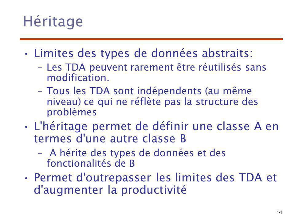 1-5 Terminologie Les TDA sont des classes Une instance de classe est appelée objets Si une classe B hérite des données et des fonctionalités d une classe A alors on dit: –B est une sous-classe ou classe dérivée de A –A est un parent ou super-classe de B Les sous-programmes définissant les opérations sur les objets sont appelés méthodes