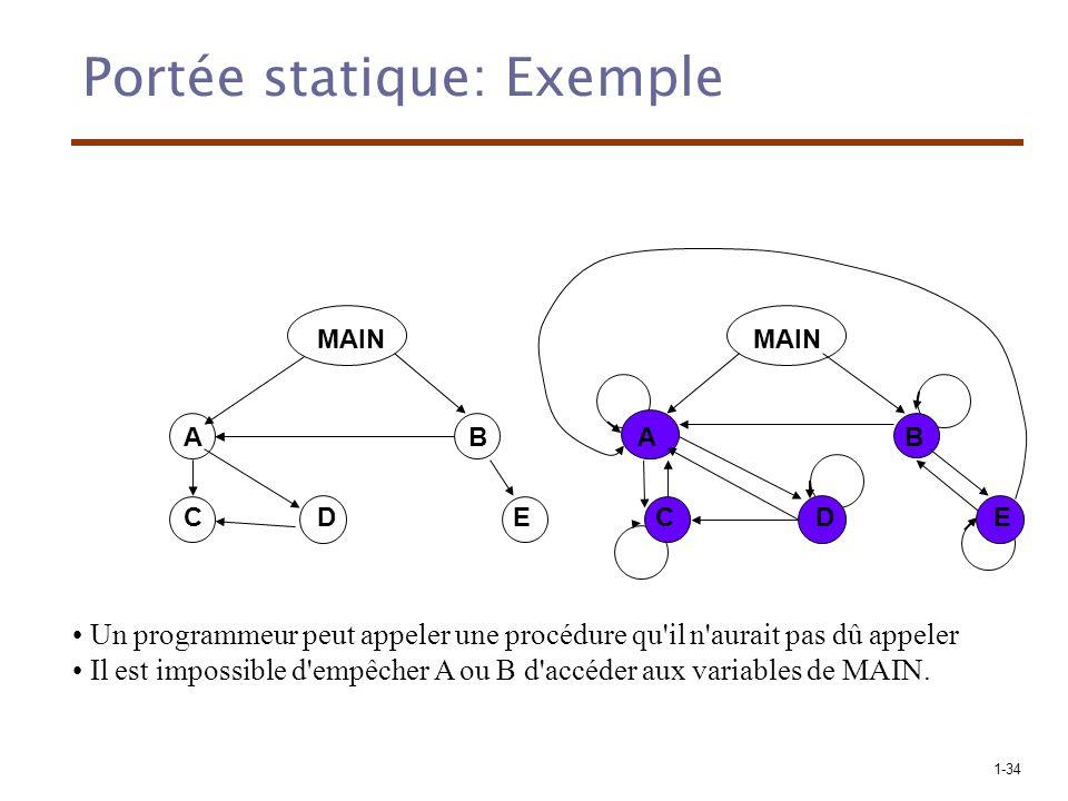 1-34 Portée statique: Exemple MAIN AB CDE A C B ED Un programmeur peut appeler une procédure qu il n aurait pas dû appeler Il est impossible d empêcher A ou B d accéder aux variables de MAIN.