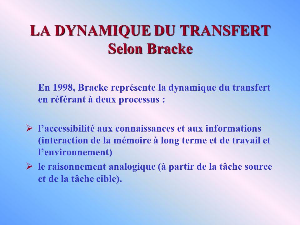 LA DYNAMIQUE DU TRANSFERT Selon Bracke En 1998, Bracke représente la dynamique du transfert en référant à deux processus : laccessibilité aux connaissances et aux informations (interaction de la mémoire à long terme et de travail et lenvironnement) le raisonnement analogique (à partir de la tâche source et de la tâche cible).
