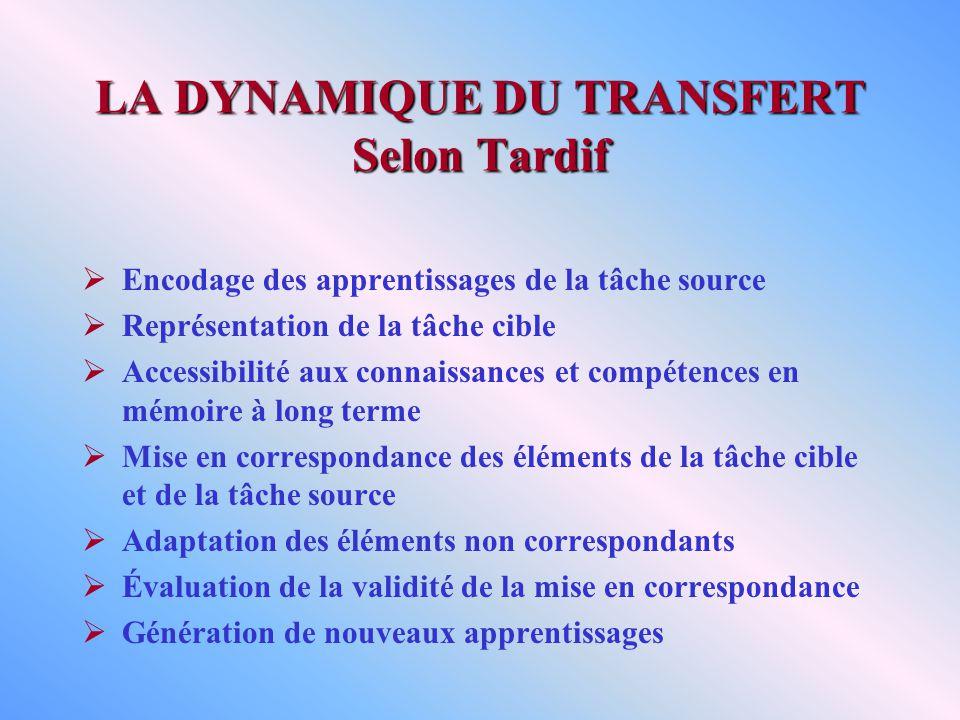 LA DYNAMIQUE DU TRANSFERT Selon Tardif Encodage des apprentissages de la tâche source Représentation de la tâche cible Accessibilité aux connaissances