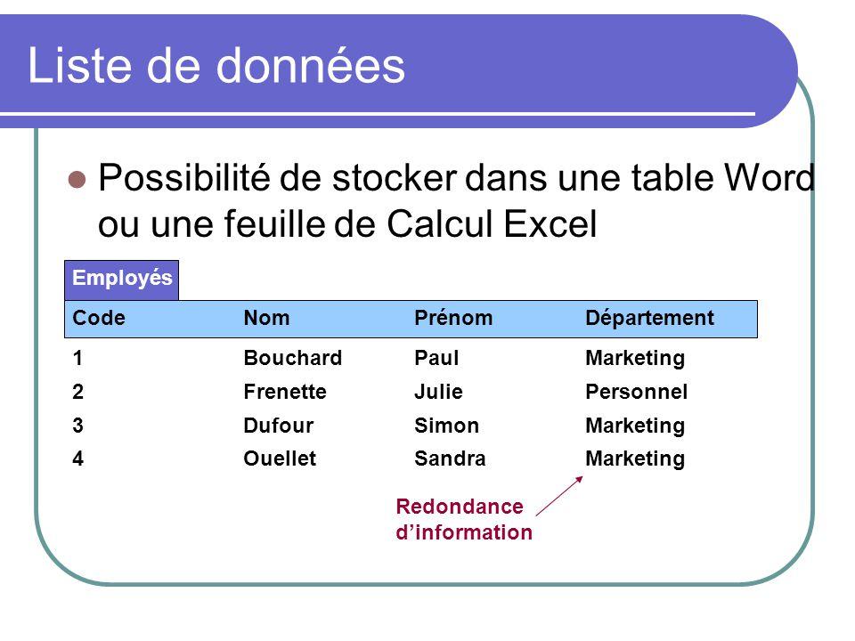 Liste de données Possibilité de stocker dans une table Word ou une feuille de Calcul Excel 1BouchardPaulMarketing 2FrenetteJuliePersonnel 3DufourSimon