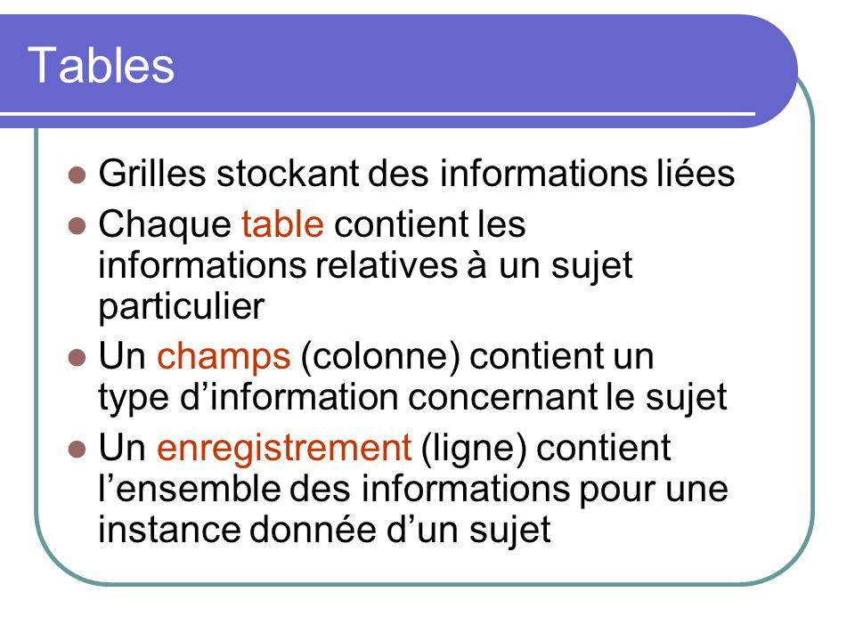 Tables Grilles stockant des informations liées Chaque table contient les informations relatives à un sujet particulier Un champs (colonne) contient un