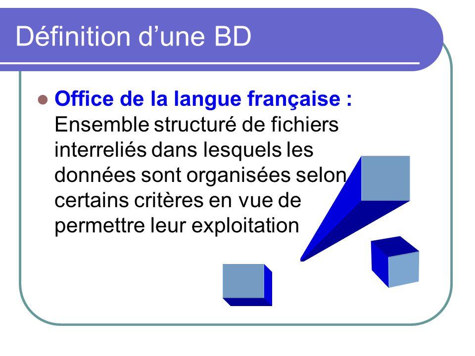 Définition dune BD Office de la langue française : Ensemble structuré de fichiers interreliés dans lesquels les données sont organisées selon certains