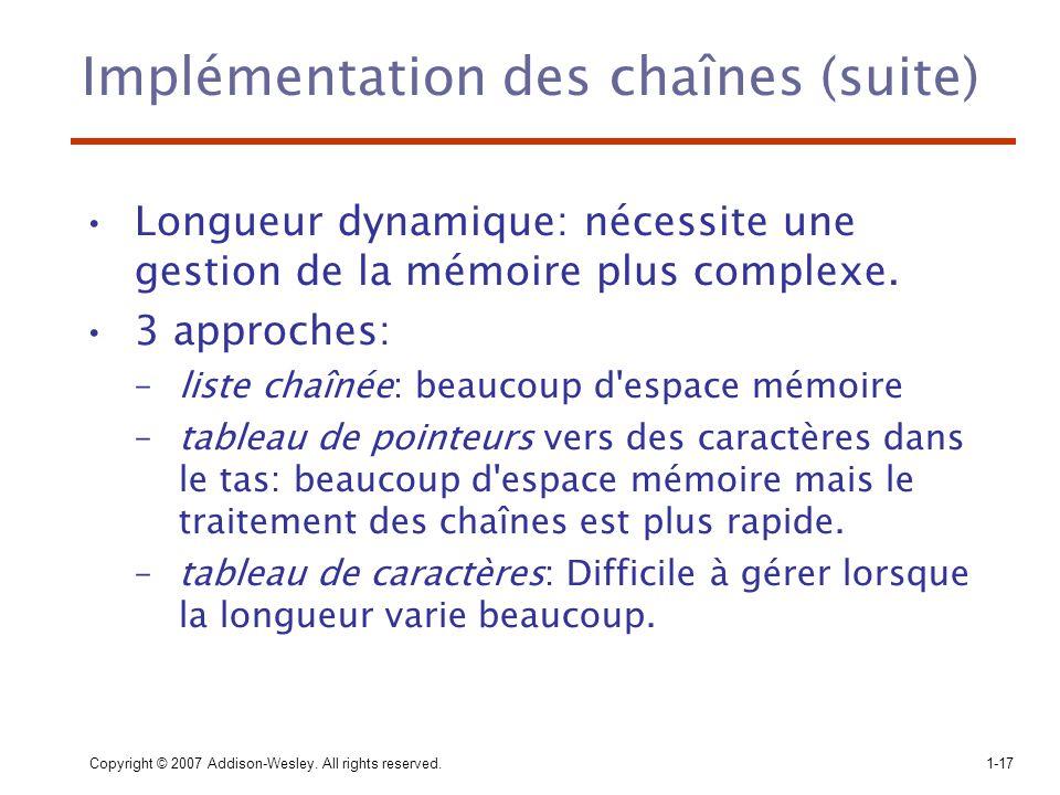 Copyright © 2007 Addison-Wesley. All rights reserved.1-17 Implémentation des chaînes (suite) Longueur dynamique: nécessite une gestion de la mémoire p