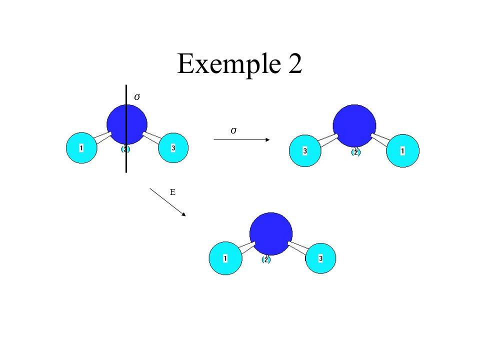 Exemple 2 (suite) C3C3 Ici on compte deux axes de rotation: un sur le dessus et un en dessous (parce quon les compte lorsquils tournent dans le sens horaire); il y a trois plan de symétrie verticaux en plus de lélément identité E 3 2 C 3 Liste des opérations de symétrie :