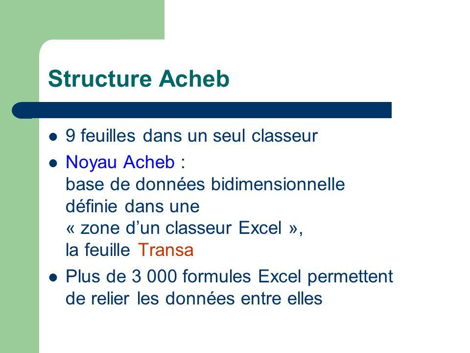 Structure Acheb 9 feuilles dans un seul classeur Noyau Acheb : base de données bidimensionnelle définie dans une « zone dun classeur Excel », la feuille Transa Plus de 3 000 formules Excel permettent de relier les données entre elles