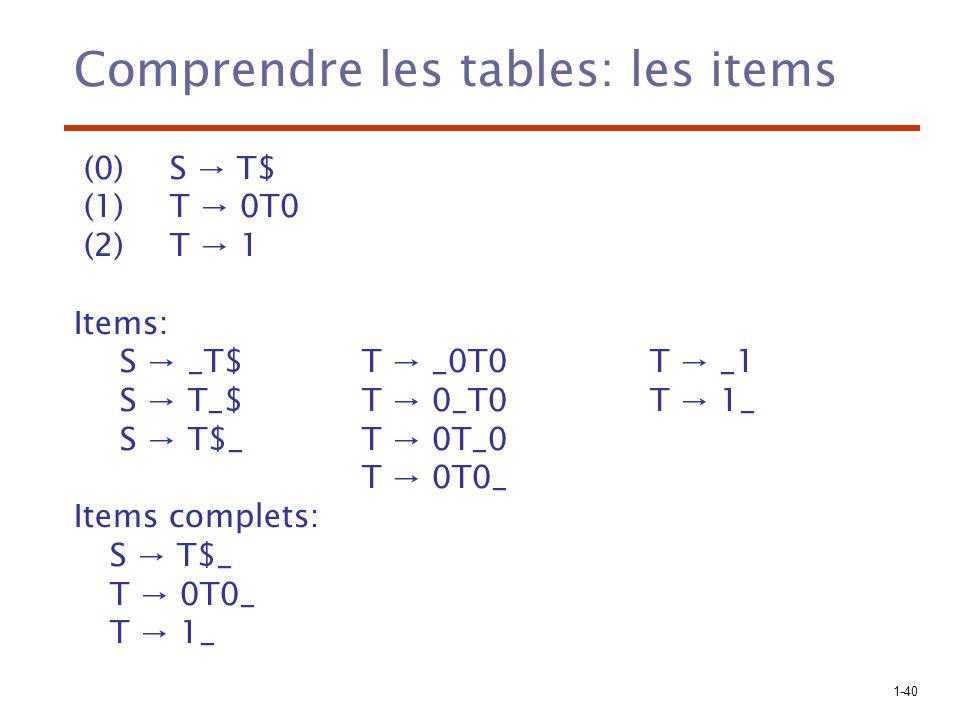 1-41 T ST_$ Signification des items 0T0 0T0 S S_T$ $ ST$_ T T0T_0 T T0T_0 0 T0T0_ 1 T1_ 0 T0T0_ 0 T0_T0 0 T0_T0 Un item de la forme Aα_β indique que l on est en train de traiter la règle Aαβ alors que α est sur les dessus de la pile Un item complet de la forme Aγ_ indique que γ est sur le dessus de la pile et qu on peut le remplacer par A (réduction)