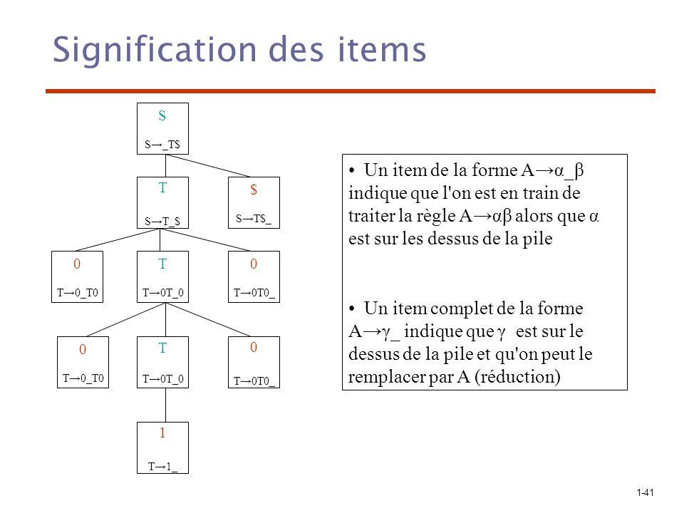 1-42 T ST_$ Signification des items (suite) 0T0 0T0 S S_T$ $ ST$_ T T0T_0 T T0T_0 0 T0T0_ 1 T1_ 0 T0T0_ 0 T0_T0 0 T0_T0 1, T1_ 0, T0_T0 S, S_T$ S, accept S, S_T$ $, ST$_ T, ST_$ S, S_T$ T, ST_$ S, S_T$ 0, T0T0_ T, T0T_0 0, T0_T0 S, S_T$ T, T0T_0 0, T0_T0 S, S_T$ 0, T0T0_ T, T0T_0 0, T0_T0 S, S_T$ T, T0T_0 0, T0_T0 S, S_T$ Shifts (3 fois) Reduce Shift Reduce Shift Reduce ShiftReduce Analyse du mot 00100$