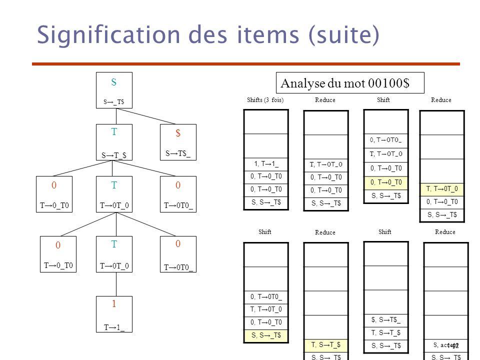 1-43 Automate fini 0 S_T$ 1 ST_$ ST$_ 4 T0T_0 2 T0_T0 5 T0T0_ 3 T1_ 0 0 T 0 T $ 1 1 0) S T$ 1) T 0T0 2) T 1 Cet automate sert à décrire toutes les formes sententielles ne contenant pas de handle.