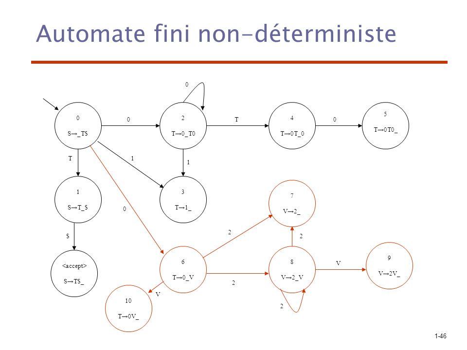 1-47 Automate fini déterministe 0 S_T$ 1 ST_$ ST$_ 4 T0T_0 2 T0_T0 5 T0T0_ 3 T1_ 0 0 T $ 1 1 2,6 T0_T0 T0_V 7,8 V2_ V2_V 9 V2V_ 2 2 V 0 0 T 10 T0V_ V On peut toujours transformer un automate fini non-déterministe en un automate fini déterministe équivalent.