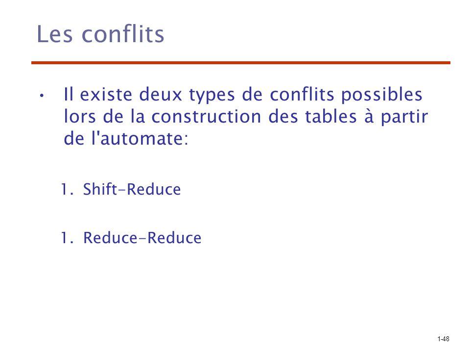 1-49 Conflits Shift-Reduce S 0 S 0 | 0 –Configuration initiale: (S 0, 000$) –Shift: (S 0 0 S 1, 00$) –Shift ou Reduce .