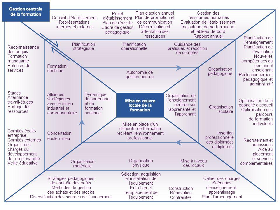 Reconnaissance des acquis Formation manquante Ententes de services Formation continue Stages Alternance travail-études Partage des ressources Alliance