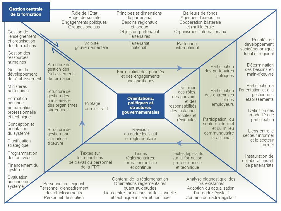 Gestion de lenseignement et organisation des formations Gestion des ressources humaines Gestion du développement de létablissement Structure de gestio