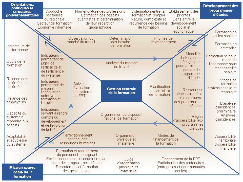 Indicateurs de performance Coûts de la formation Indicateurs permettant de juger de lefficacité et de lefficience du système Relance des diplômées et
