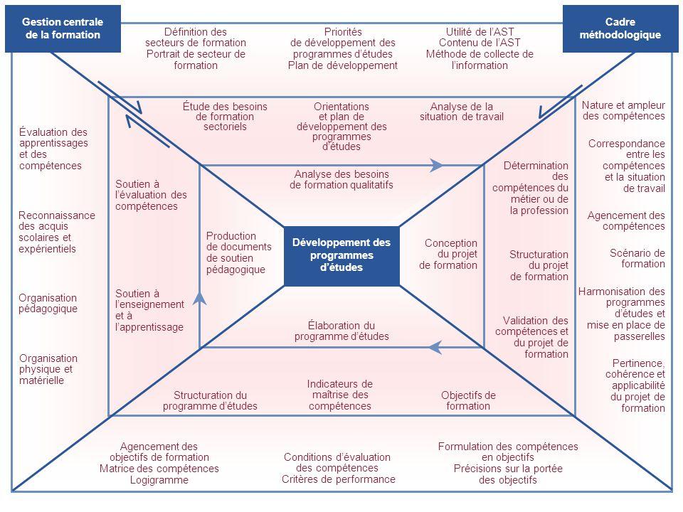 Reconnaissance des acquis scolaires et expérientiels Évaluation des apprentissages et des compétences Soutien à lévaluation des compétences Organisati