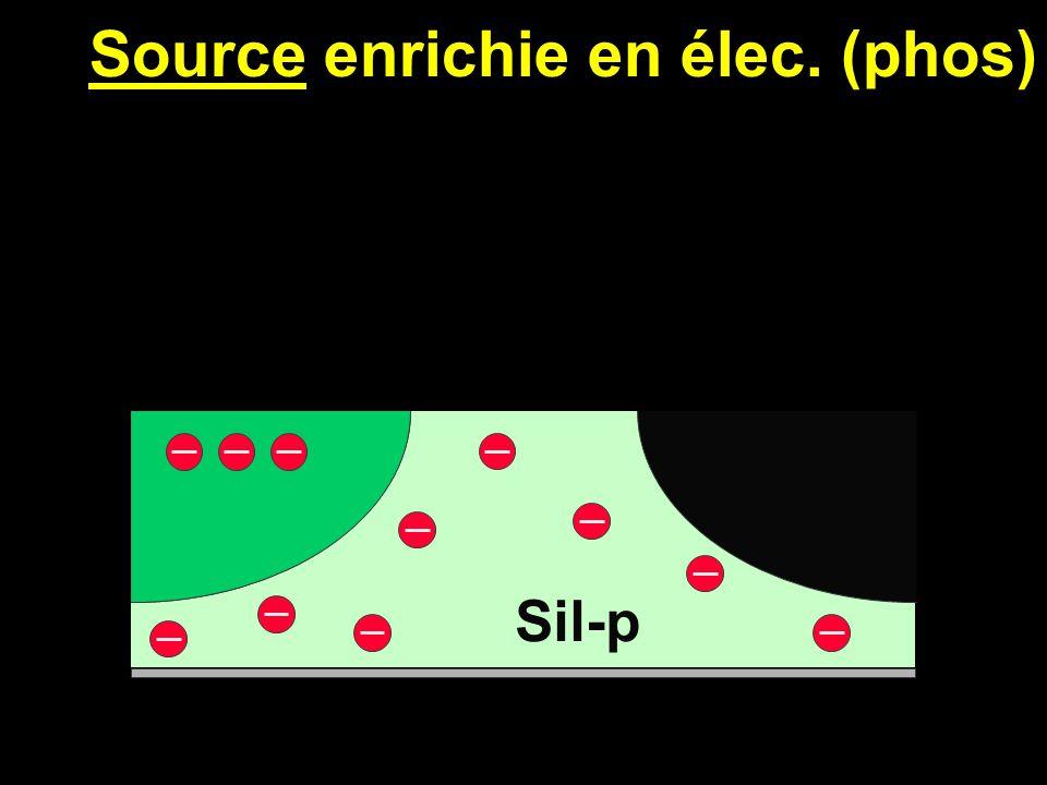 Base appauvrie en élec. (bore) Sil-p électrons