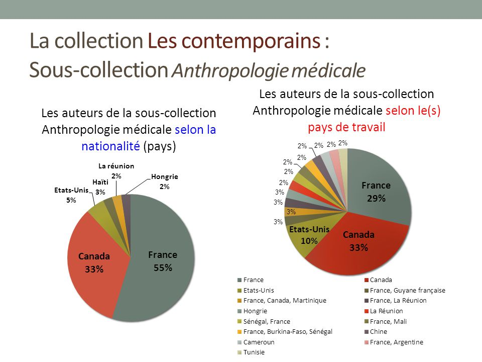 La collection Les contemporains : Sous-collection Anthropologie médicale