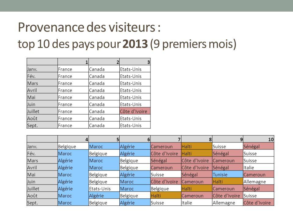 Provenance des visiteurs : top 10 des pays pour 2013 (9 premiers mois) 123 Janv.FranceCanadaEtats-Unis Fév.FranceCanadaEtats-Unis MarsFranceCanadaEtat