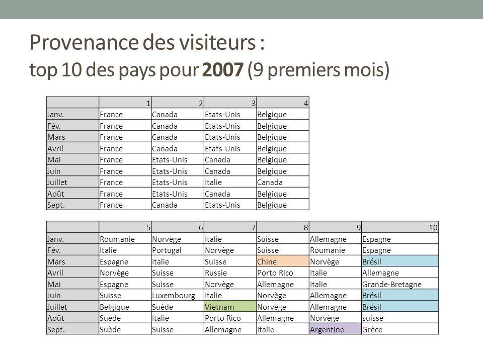 Provenance des visiteurs : top 10 des pays pour 2007 (9 premiers mois) 1234 Janv.FranceCanadaEtats-UnisBelgique Fév.FranceCanadaEtats-UnisBelgique Mar