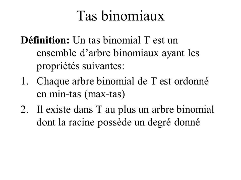 Tas binomiaux Définition: Un tas binomial T est un ensemble darbre binomiaux ayant les propriétés suivantes: 1.Chaque arbre binomial de T est ordonné en min-tas (max-tas) 2.Il existe dans T au plus un arbre binomial dont la racine possède un degré donné