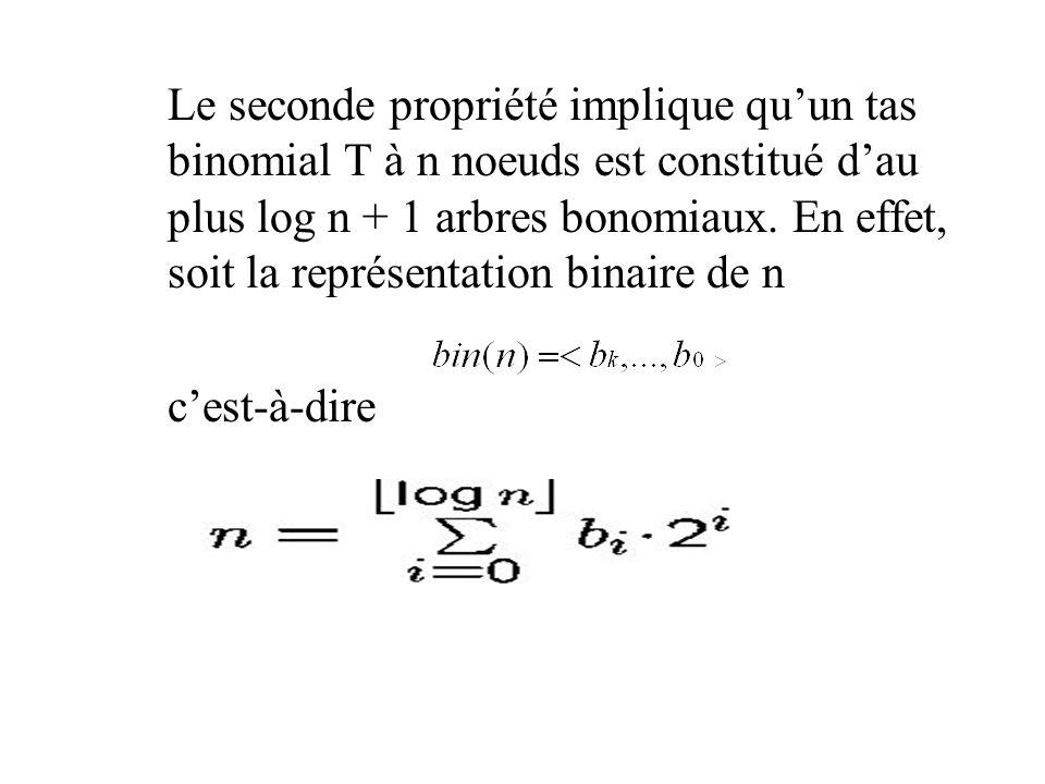 Le seconde propriété implique quun tas binomial T à n noeuds est constitué dau plus log n + 1 arbres bonomiaux.