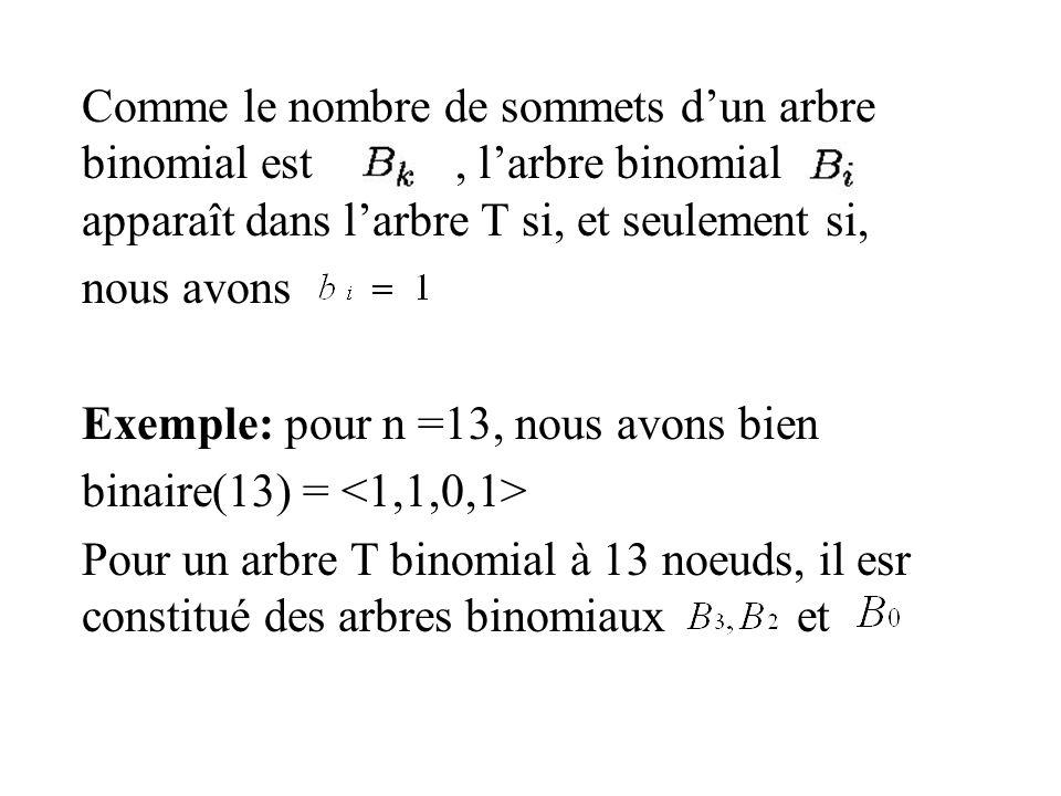 Comme le nombre de sommets dun arbre binomial est, larbre binomial apparaît dans larbre T si, et seulement si, nous avons Exemple: pour n =13, nous avons bien binaire(13) = Pour un arbre T binomial à 13 noeuds, il esr constitué des arbres binomiaux et
