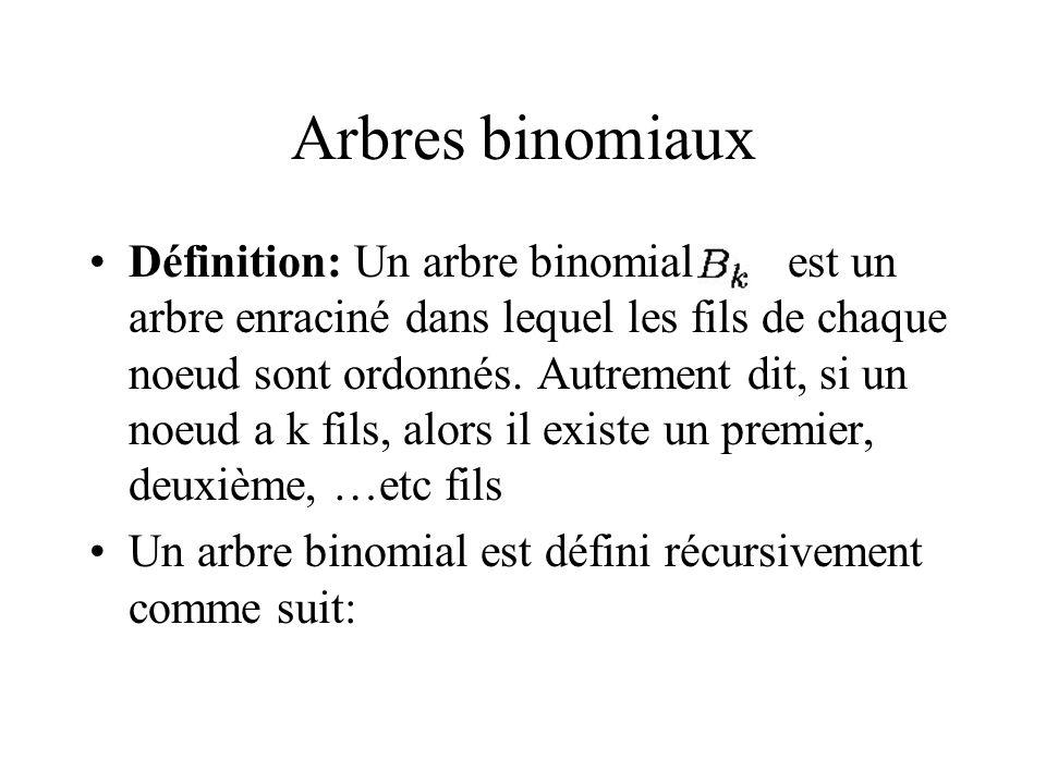 Arbres binomiaux Définition: Un arbre binomial est un arbre enraciné dans lequel les fils de chaque noeud sont ordonnés.