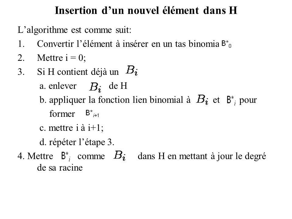 Insertion dun nouvel élément dans H Lalgorithme est comme suit: 1.Convertir lélément à insérer en un tas binomial 2.Mettre i = 0; 3.Si H contient déjà un a.