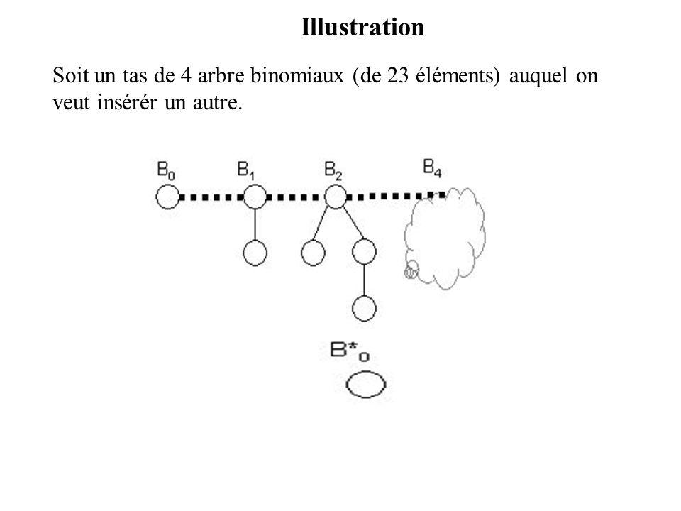 Illustration Soit un tas de 4 arbre binomiaux (de 23 éléments) auquel on veut insérér un autre.