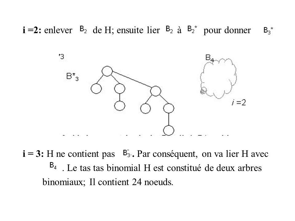 i =2: enlever de H; ensuite lier à pour donner i = 3: H ne contient pas.