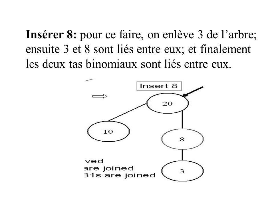 Insérer 8: pour ce faire, on enlève 3 de larbre; ensuite 3 et 8 sont liés entre eux; et finalement les deux tas binomiaux sont liés entre eux.