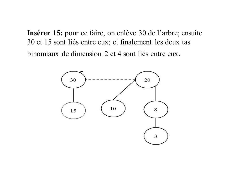 Insérer 15: pour ce faire, on enlève 30 de larbre; ensuite 30 et 15 sont liés entre eux; et finalement les deux tas binomiaux de dimension 2 et 4 sont liés entre eux.