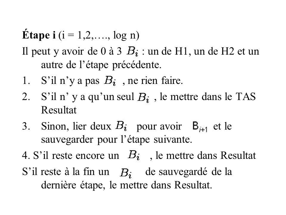 Étape i (i = 1,2,…., log n) Il peut y avoir de 0 à 3 : un de H1, un de H2 et un autre de létape précédente.