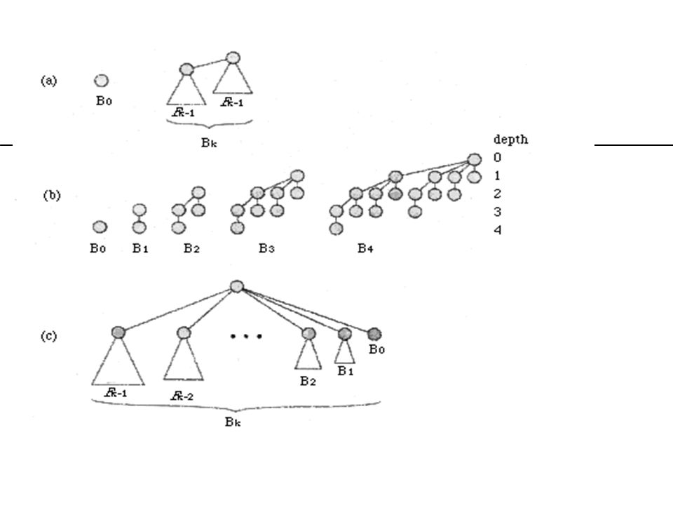 Comparaison des efficacités Opération pire cas (tas binaire) pire cas (tas binomial) création (1) (1) insertion (log n) (log n) minimum (1) (log n) suppression racine (log n) (log n) Union (n) (log n) diminuer clé (log n) (log n) supprimer un noeud (log n) (log n)